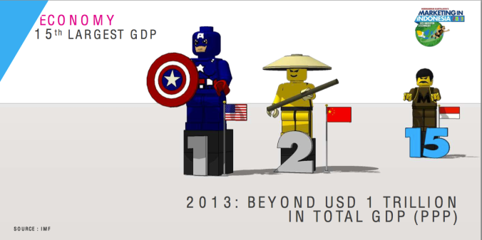 GDP indonesia in 2012